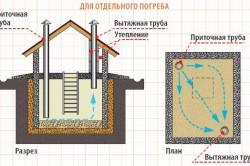 Схема естественной вентиляции в подвале и погребе.