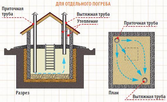 Схема естественной вентиляции в подвале