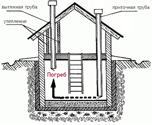 Подвал в гараже инструкция