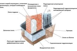 Схема осушения погреба
