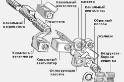 Схема правильной вентиляции в погребе