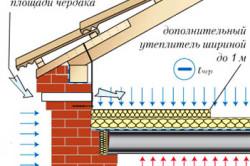 Принципиальная схема избавления от плесени на стенах