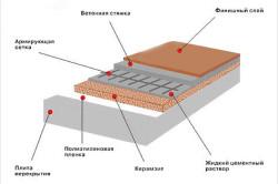 Схема бетонного пола.