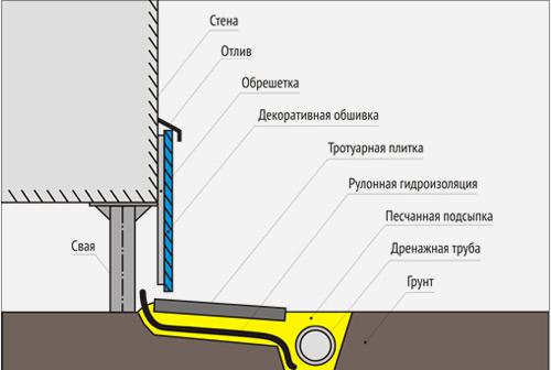 Схема цоколя дома на винтовых сваях
