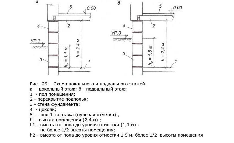 Схема цокольного и подвального