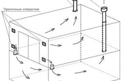 Схема движения воздушных потоков при правильной организации вентиляции.