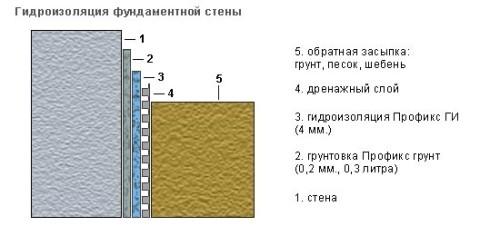 Схема гидроизоляции фундаментной стены