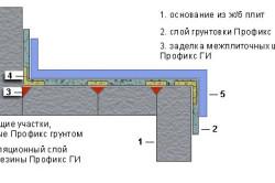 Схема гидроизоляции при помощи жидкой резины