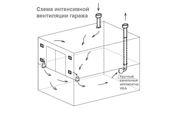 Схема интенсивной вентиляции гаража