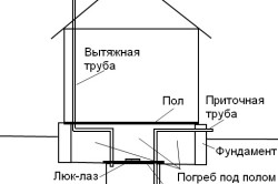 Схема классического погреба