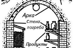 Схема конструкции погреба с вытяжной трубой