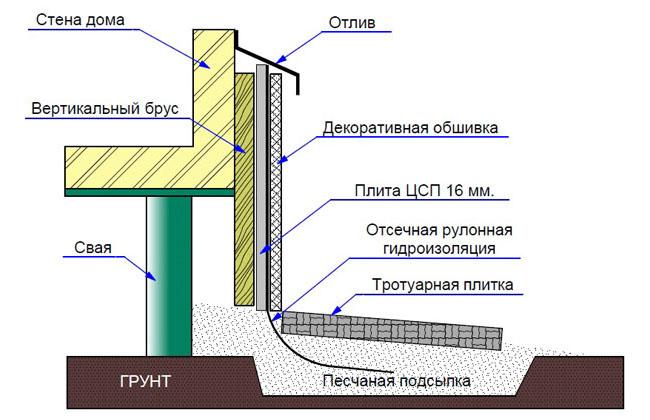 Схема монтажа отделки фундамента.