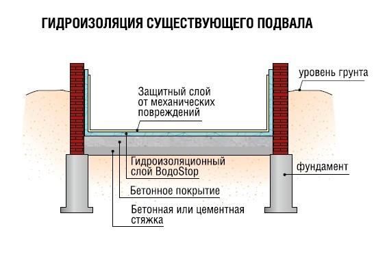 Схема наружной гидроизоляции