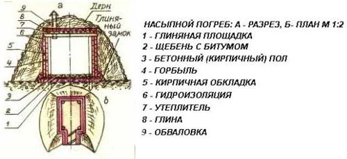 Схема насыпного погреба
