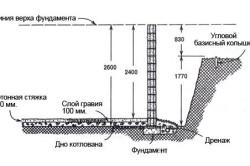 Схема определения высоты подвала