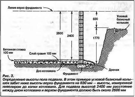 Схема определения высоты пола