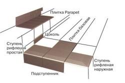 Схема отделки цоколя клинкерной плиткой.