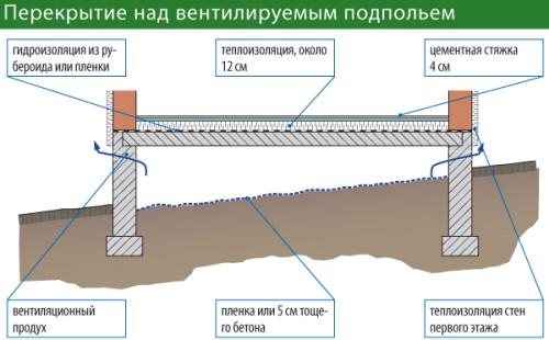 Схема перекрытия над вентилируемым подъемом