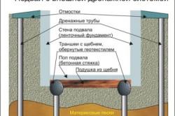 Схема подвала с внешней дренажной системой