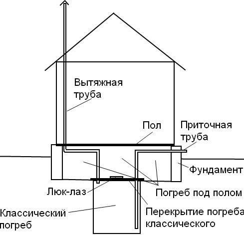 Вентиляция в подполе частного дома своими руками схема 786