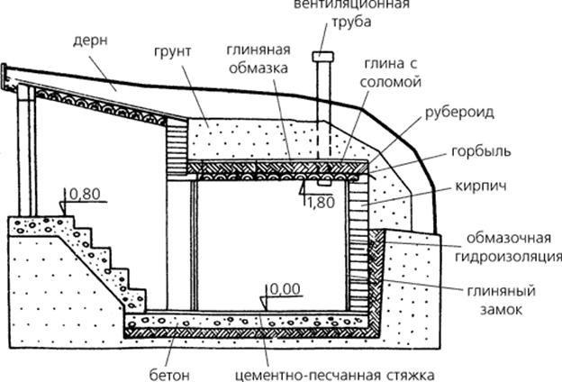 Схема погреба с вентиляционной