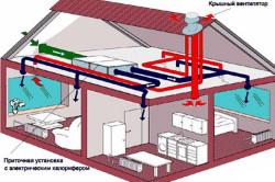 Схема проектирования систем вентиляции
