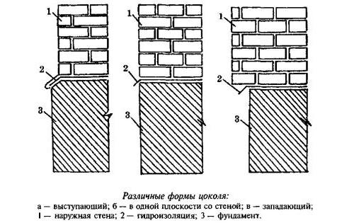 Схема различных форм цоколя