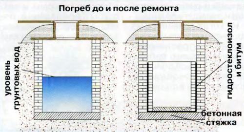 Схема ремонта погреба