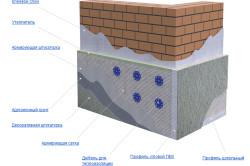 Схема штукатурного фасада.