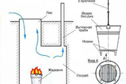 Схема сушки стен погреба перед гидроизоляцией