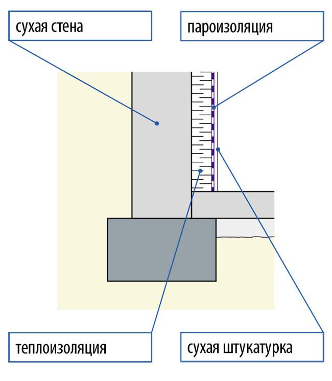Схема теплоизоляции стен