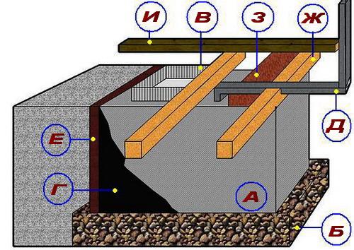 Схема устройства заглубленного погреба