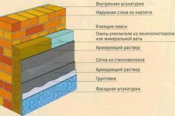 Схема утепления кирпичного цоколя