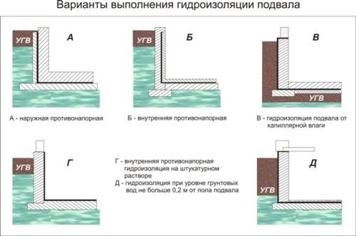Схема вариантов гидроизоляции подвала