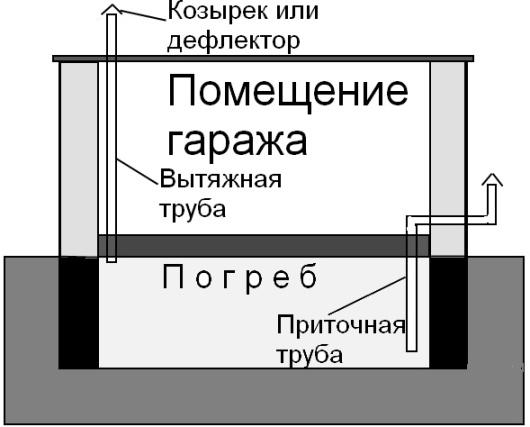 Вентиляция в погребе гаража своими руками схема