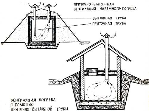 Что такое гидроизоляция кровельного ковра