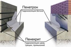 Схема внутренней гидроизоляции подвала