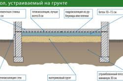 Схема заливки пола по грунту