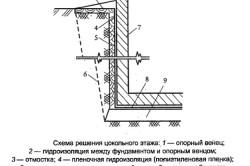 Схема гидроизоляции цокольного этажа.
