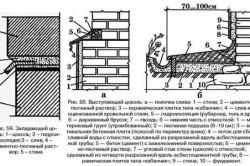 Схема устройства цоколя.