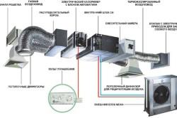Устройство системы вентиляции.