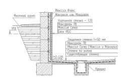 Схема устройства внутреннего дренажа