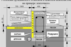 Схема утепления фундамента с отмоском и цоколем пенопластом на примере ленточного