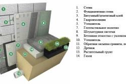 Утепление цоколя и стены здания