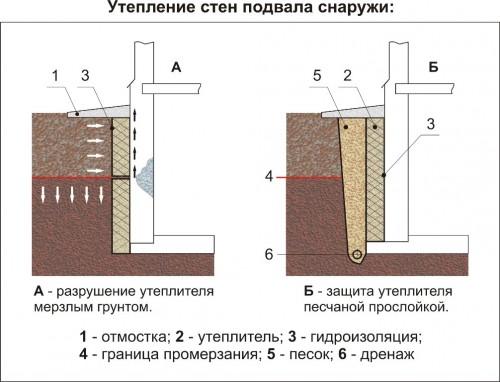 Схема утепления стен подвала снаружи