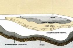 Схема заливки бетона на пол.