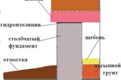 Конструкция цоколя-ростверка