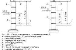 Схема устройства подвала и цокольного этажа.