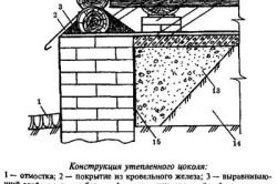 Конструкция утепленного цоколя.