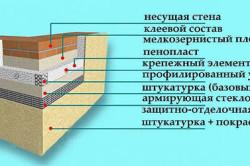 Схема отделки фасадов декоративной штукатуркой.
